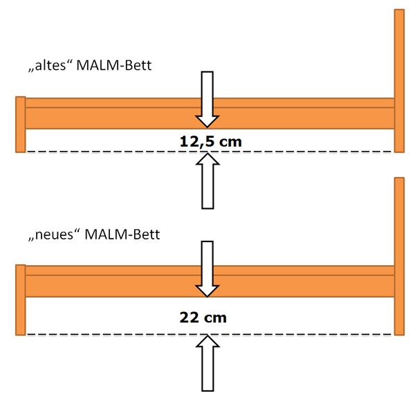 Bodenfreiheit_beim_Ikea_Malm_Bett5654ca3ce001d